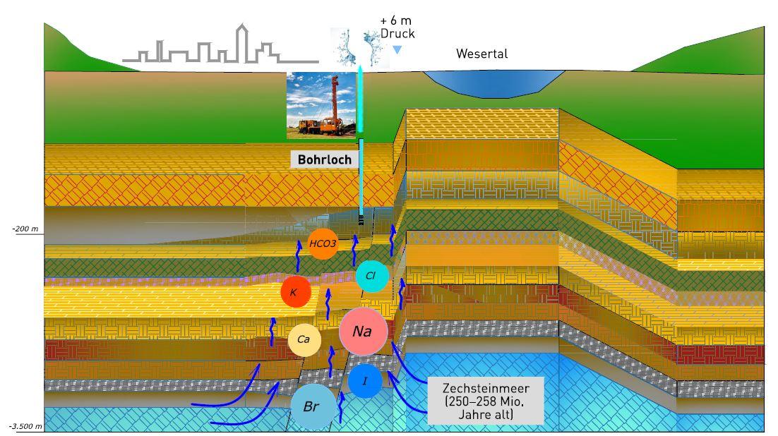 Thermalwasserquelle