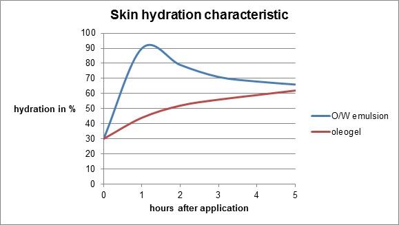Skin hydration characteristic